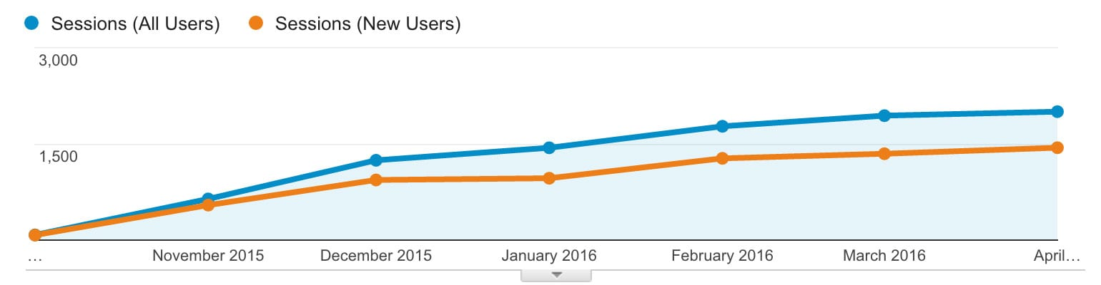 The number of user sessions at the Valley Oral Surgery website increased with a modest Google and Facebook marketing campaign.